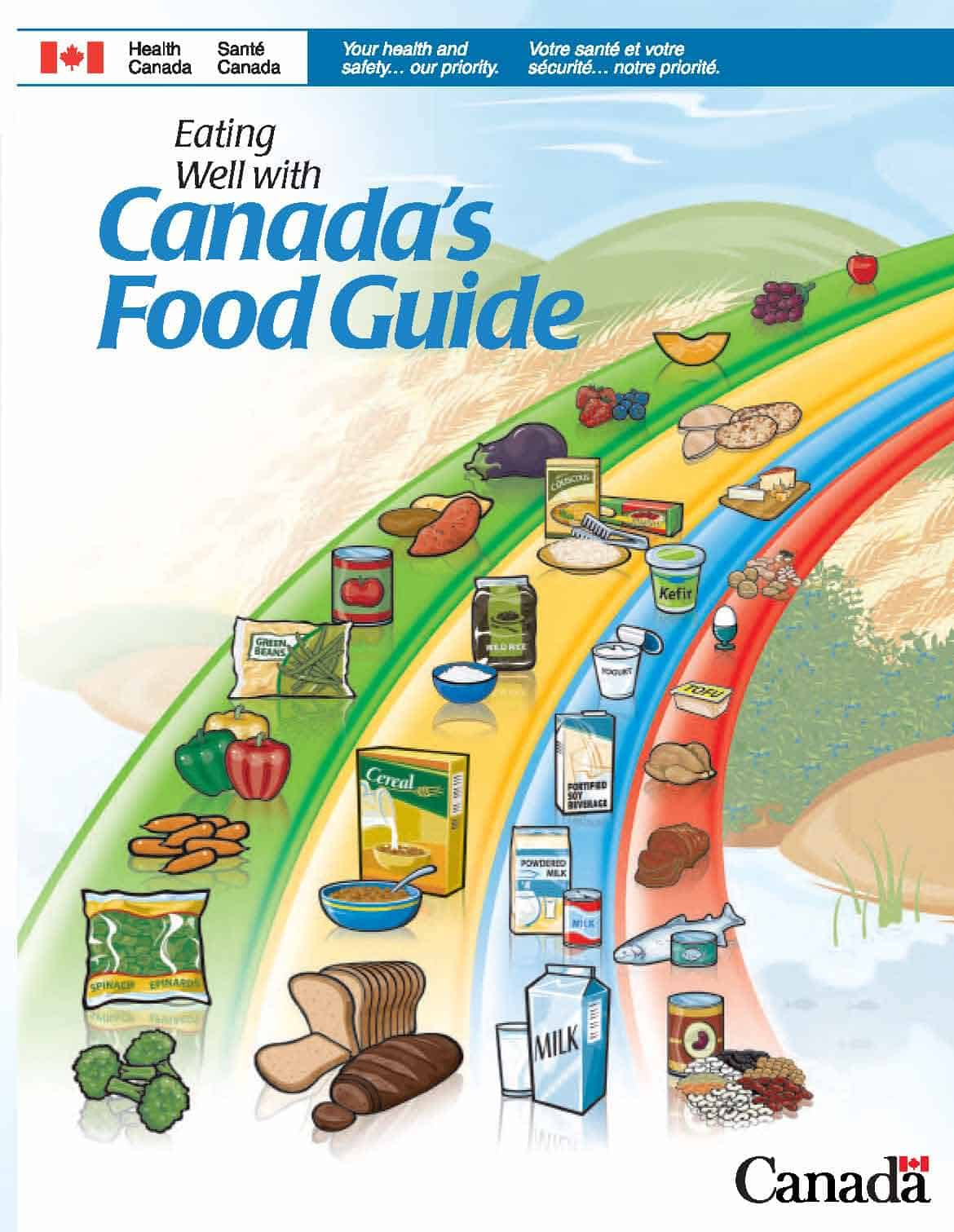 The Canadian Food Guide – Fat Phobia and other Causes of Obesity